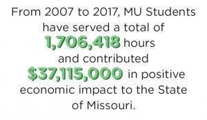 1,706,418 hours served between 2007-2017